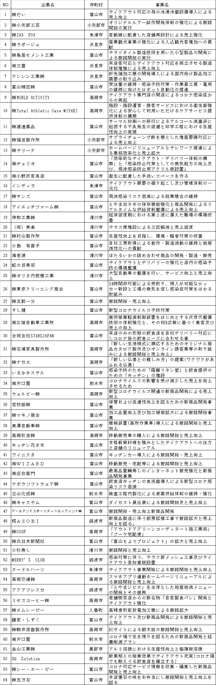 富山県地域企業再起支援事業費補助金交付先の結果について