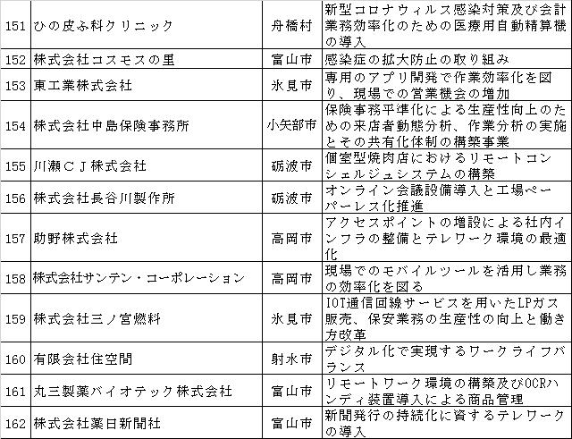 富山県地域企業再起支援事業費補助金交付先の結果について-最終報