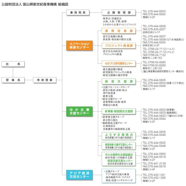 富山県新世紀産業機構 組織図
