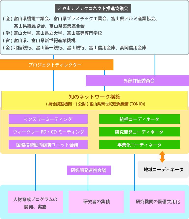 事業推進体制図