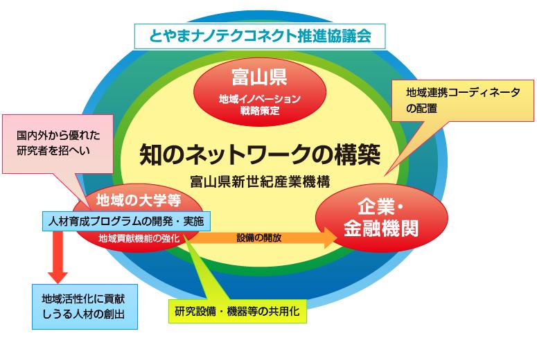 知のネットワーク図